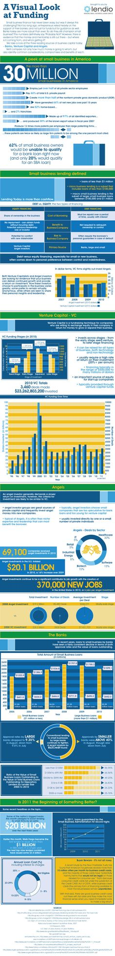 Comparing Equity vs Debt Financing [INFOGRAPHIC]