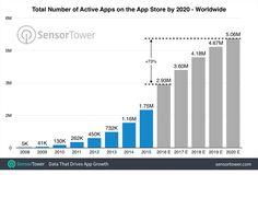 5 millions d'Apps en 2020 (Source : Sensor Tower -Aout 2016)