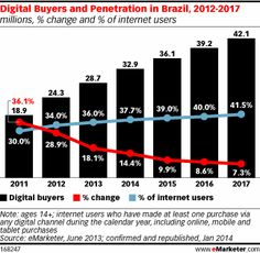 Retail Ecommerce Sales in Brazil to See Double-Digit Growth This Year - eMarketer