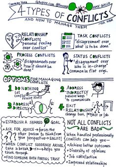 4 types of conflicts - By Tanmay Vora - Reflections on Leadership, Learning and Raising the Bar in a Constantly Changing World. Conflict Management, Change Management, Workforce Management, Leadership Development, Professional Development, Social Work, Social Skills, Social Media, Formation Management