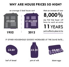 Why are house prices so high?