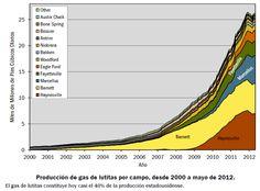 #US #Shale #Gas Production via @inbestia