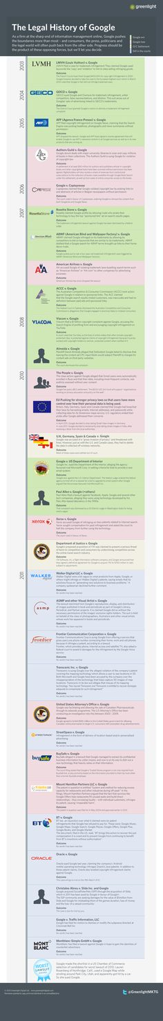 The Legal History of Google #infographic #google