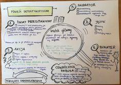 Dziś kilka pomysłów na pracę z powieścią detektywistyczną.            Cykl lekcji zaczynam od poznania cech gatunku. Science Notes, Hand Lettering, Bullet Journal, Polish, Study, Motivation, Education, Learning, School