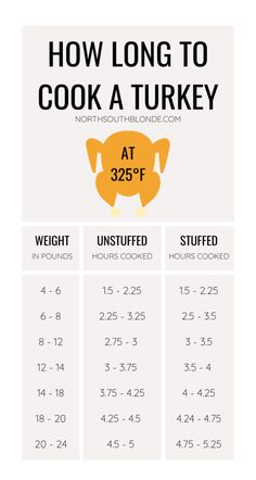 The perfect Thanksgiving dinner made with a whole turkey cooked to juicy goodness and low carb stuffing! Christmas   Thanksgiving   Gluten-free   Holiday Recipes   Keto   Low Carb   Atkins   Oven Baked   Roasted   Cooked Turkey   Whole Turkey   Turkey Dinner   Stuffed Turkey   Keto Stuffing   Holiday Dinner   Homemade   Easy   Turkey In Oven, Oven Roasted Turkey, Baked Turkey, Cooking Turkey, Stuffing Recipes For Thanksgiving, Holiday Recipes, Thanksgiving Turkey, Turkey Stuffing Recipes, Christmas Turkey