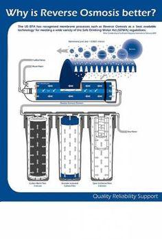 Shower Water Filter, Best Water Filter, Water Filters, Reverse Osmosis Water System, Reverse Osmosis Water Filter, Water Filtration System, Water Systems, Make Alkaline Water, Water Purification