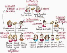 La familia - un árbol genealógico con apellidos tradicionales