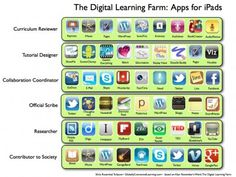 Using the Digital Learning Farm concept, here are apps that help students explore and work in each role.