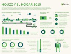 Claves de la encuesta anual Houzz y el Hogar