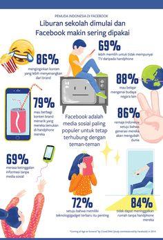 Remaja Indonesia Kecanduan Media Sosial