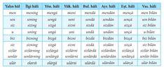 AÖF Türk Dili ve Edebiyatı ders notları: ÇAĞDAŞ TÜRK YAZI DİLLERİ I Periodic Table, Balance Sheet, Periodic Table Chart, Periotic Table