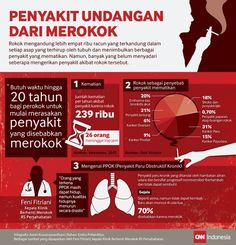 Saat Asap Rokok Menggerogoti Tubuh