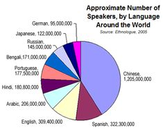 what do linguistic anthropologists study