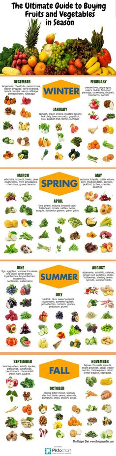 fruits and vegetable in season annual guide #plantbased