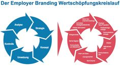 Employer Branding Kr