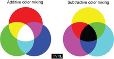 additive color is light subtractive color is pigment.