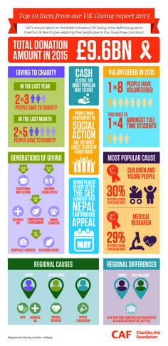 uk charity infographic uk giving