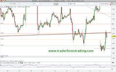 Grafico+Euro+Do%CC%81lar+EUR+USD+resistencias+y+soportes+18+marzo+2013.png