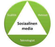 Sosiaalinen media syntyy sisältöjen, yhteisöjen ja verkkoteknologioiden summana