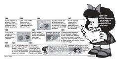 Infografía sobre Mafalda. Publicado el 29 de septiembre de 2004