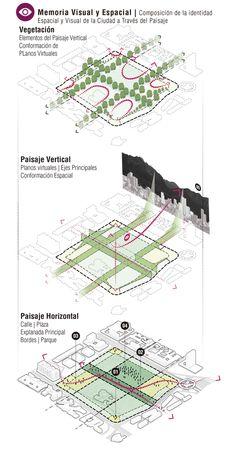Landschaftsarchitekt in Großbritannien Villa Architecture, Landscape Architecture Design, Landscape Diagram, Urban Design Diagram, Urban Analysis, Landscaping Supplies, Concept Diagram, Urban Planning, Presentation Design