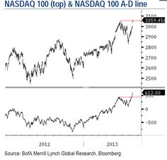 The NASDAQ 100 has broken out.(July 12th 2013)