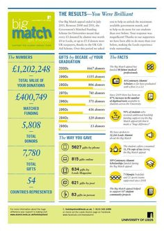 fundraising infographic : Leeds University's Alumni & Development Team have presented the results