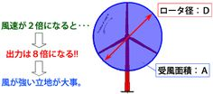 ローター径と受風面積図:風速が2倍になると、出力は8倍になる。風の強い立地が大事。