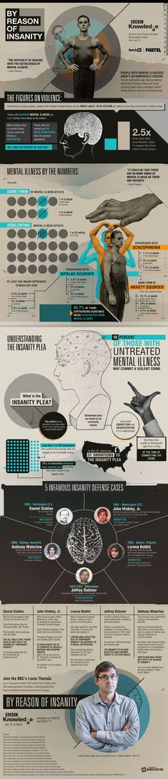 Pleading #insanity isn't always successful. Learn more about the #insanity plea from this #infographic! in 2015