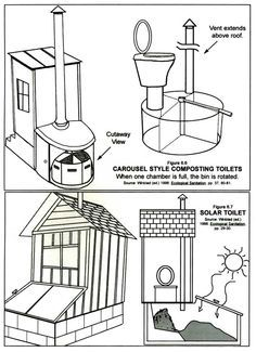 Carousel style composting toilets and solar toilet - how do they work? Outhouse Bathroom, Eco Buildings, Composting Toilet, Septic System, Natural Building, Off The Grid, Survival Prepping, Tiny Living, Sustainable Living
