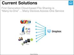"""Current Solutions  First Generation Cloud-based File Sharing is   """"Many-to-One"""" ... Many Devices Access One Service    Browse..."""