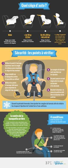What type of car seat to choose? What security points should be monitored … - Baby&Child Baby Co, Baby Kids, Kids Fun, Kids And Parenting, Parenting Hacks, Siege Bebe, Baby Information, Baby Care Tips, Baby On The Way