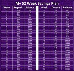 Ways To Save Money, Money Tips, Money Saving Tips, Saving Ideas, 52 Week Savings, Savings Plan, Savings Challenge, Money Saving Challenge, 52 Week Saving Plan