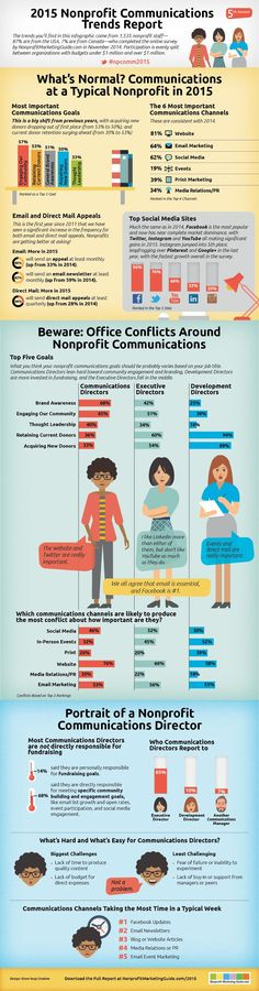 Nonprofit Marketing Guide's 2015 Nonprofit Communications Trends Report - and infographic
