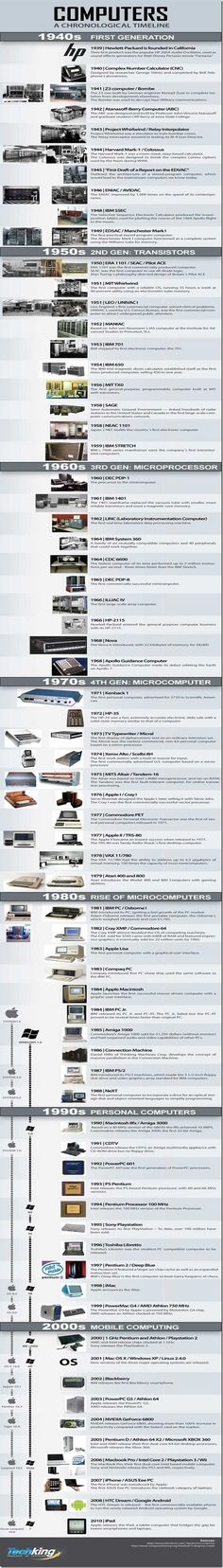 The History of Computers | #infographic