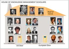 Knowledge management scholars