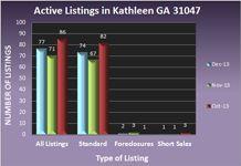 Kathleen GA Real Estate Market in December 2013