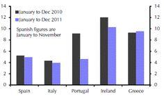 European periphery debt is improving.