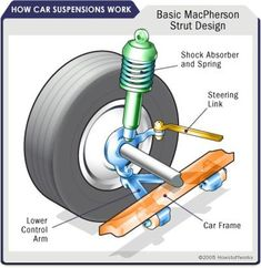 Suspension Types: Front - Front suspensions can either be dependent or independent suspensions. Learn all about front suspensions, from the MacPherson strut to the double wishbone suspension. Kart Cross, Car Fix, Car Restoration, Car Hacks, Diy Car, Car Cleaning, The Struts, Motor Car, Cool Cars