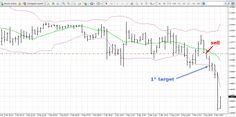Perché oggi sto insistendo a vendere #gbpusd? Domani te lo spiego in un post su www.itradingforexonline.com  #forex #trading