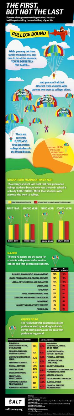 The First, But Not the Last - Do First-Generation Students Experience College Differently