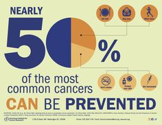 Prevent Nearly 50% of the Most Common Cancers - infographic from American Institute for Cancer Research