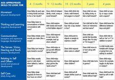 ... Developmental Checklists | Pinterest | Child development, 2 Month Baby