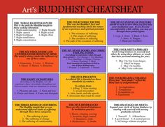 Buddhist Cheat-sheet
