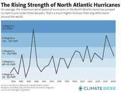 Are Hurricanes Getting Stronger? Science May Finally Be Approaching an Answer | Mother Jones