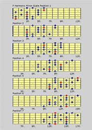 Guitar Scales Chart Pdf : guitar, scales, chart, Image, Result, Printable, Guitar, Chord, Scales, Chart.pdf, Chords,, Charts,