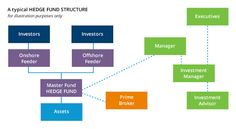 The Structure of Hedge Funds   Everything About Investment