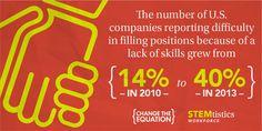 STEMtistics - jobs & workforce | Change the Equation