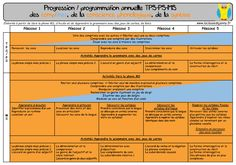 Progressions et programmations en maternelle Petite Section, School Programs, Ms Gs, Math Games, Montessori, Periodic Table, Homeschool, How To Plan, Cycle 1