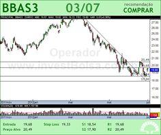 BRASIL - BBAS3 - 03/07/2012 #BBAS3 #analises #bovespa